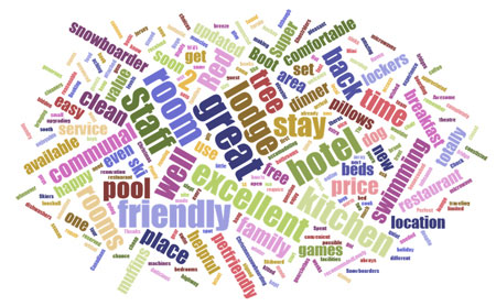 Review Wordcloud Red Tree Lodge